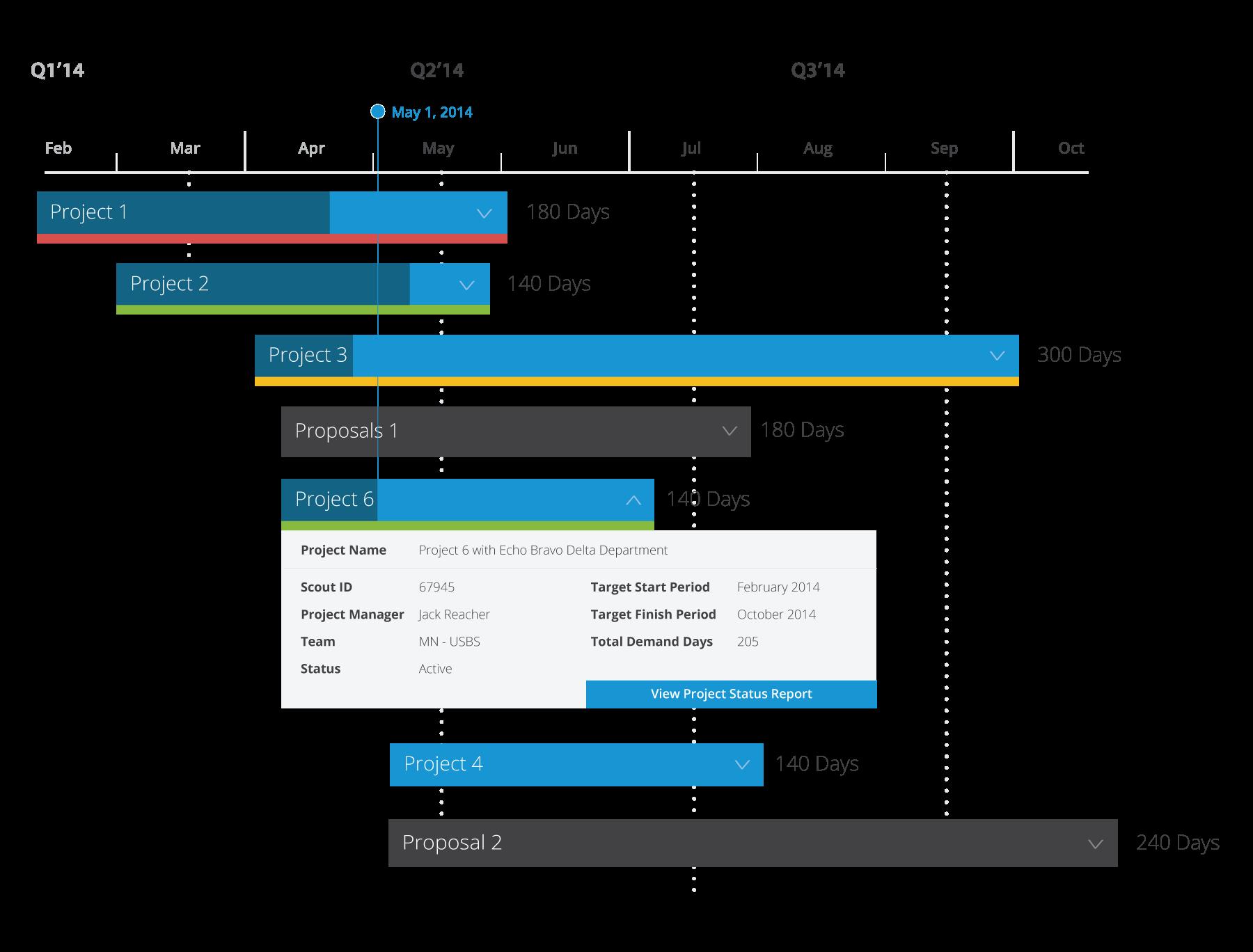 pmo reporting roadmap